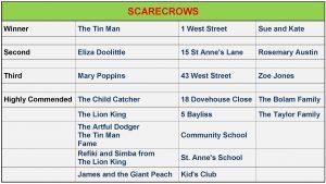 SCARECROW Winners 2014